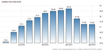 inflation-apr2017