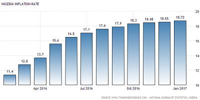 inflation-jan-2017
