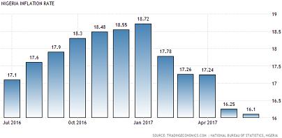inflation-jun2017