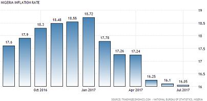 inflation-jul2017-1